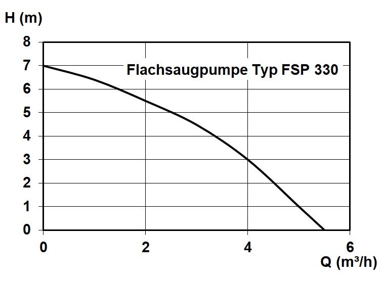 FSP 330 Zehnder Vrtinec