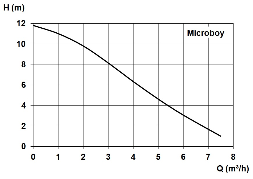 Characteristic - Microboy